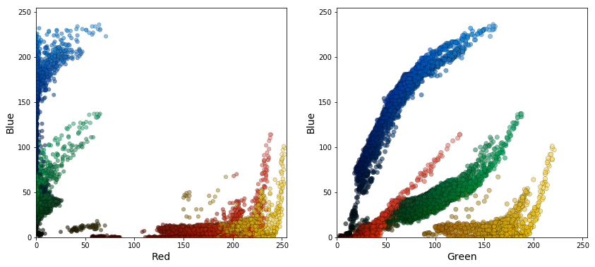 Determining dominant colors in images using clustering - tberg